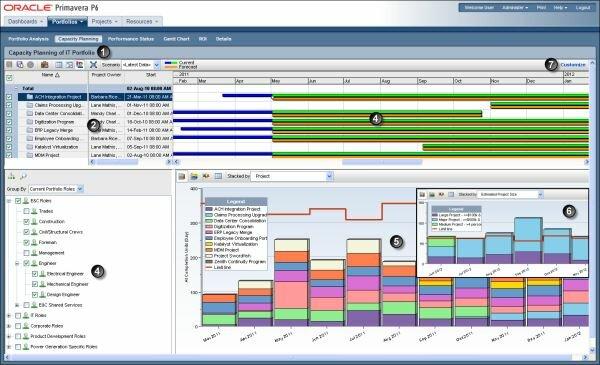 Primavera, de Oracle, una gran herramienta para elaborar planes de trabajo