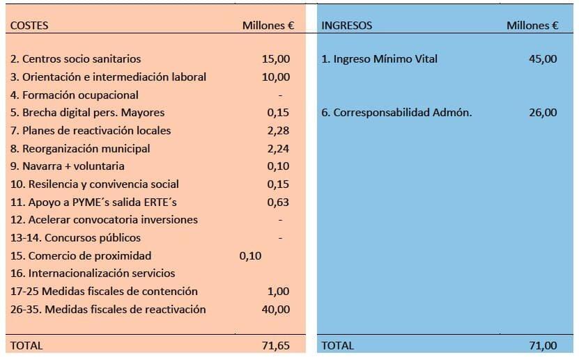 Presupuesto propuesta anec gobierno navarra jun 2020